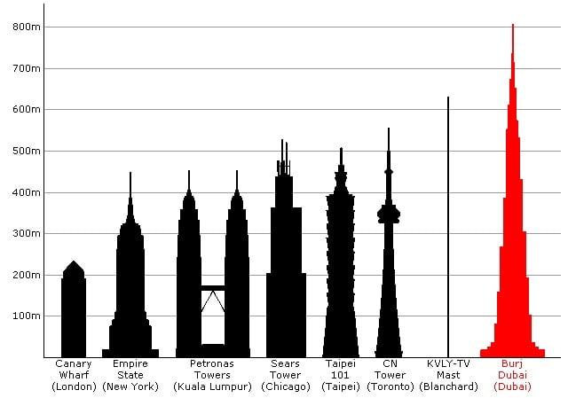 dünyanın en uzun gökdelenleri